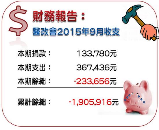 2015/09月份收支報告